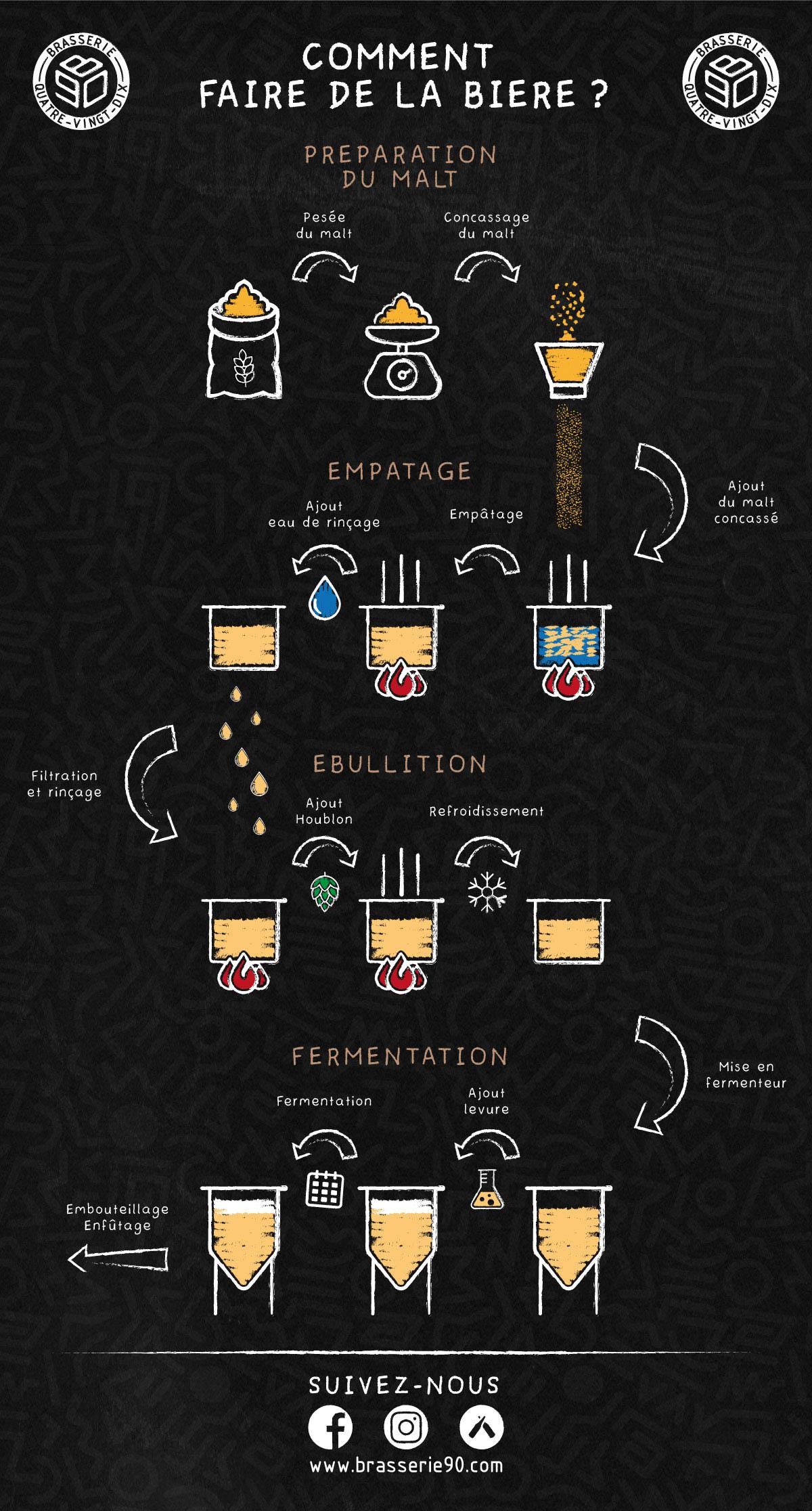 Infographie : Comment faire de la bière ?