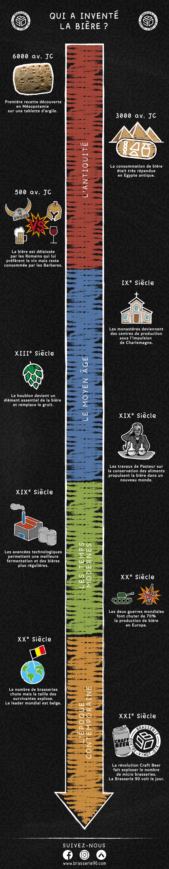 Infographie histoire bière